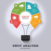 SWOT Analysis infographic template with main objectives and significant weather icons