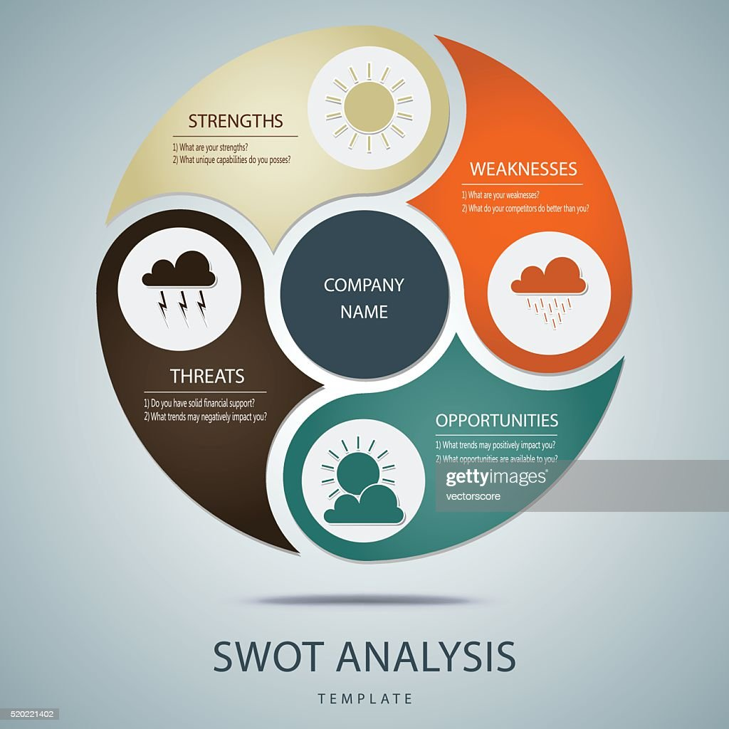 SWOT analysis template with main questions