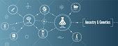 Ancestry or Genealogy Icon Set web banner w Family Tree Album, family record, etc