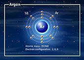 Argon atom diagram concept