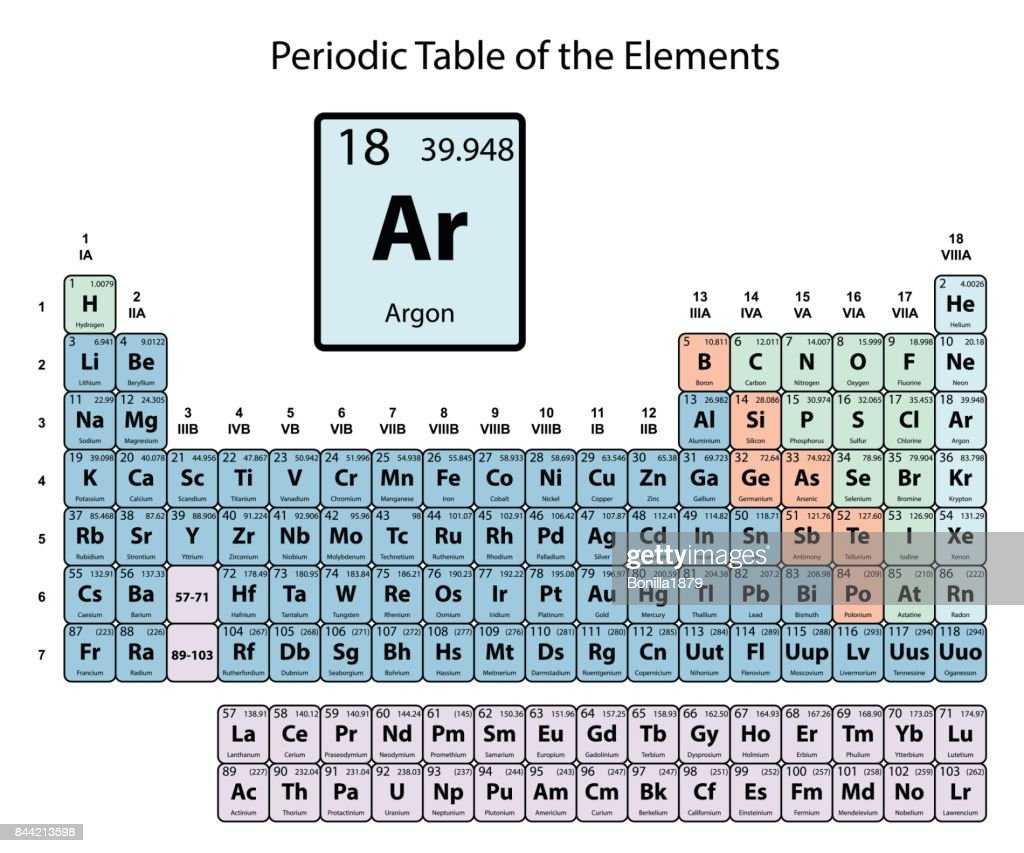 Argon big on periodic Table of the Elements with atomic number