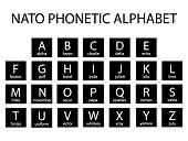 NATO Army Phonetic Alphabet