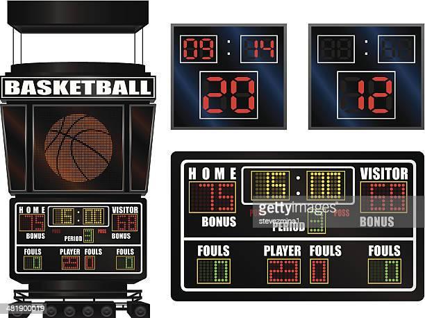 Basketball Scoreboards