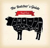 Beef cuts vector illustration