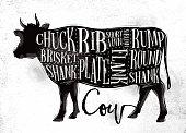 Beef cutting scheme