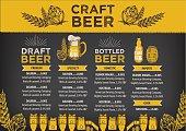 Beer cafe menu, template design.