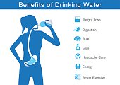 Benefit of drinking water