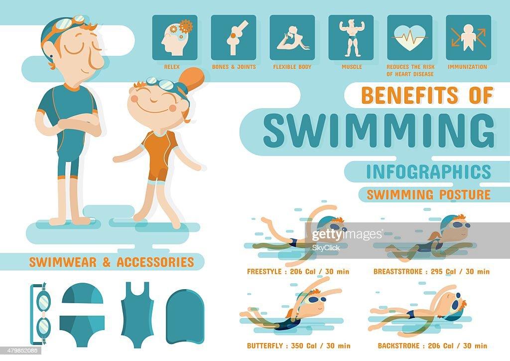 Benefits of Swimming infographics