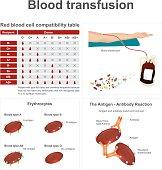 Blood transfusion.