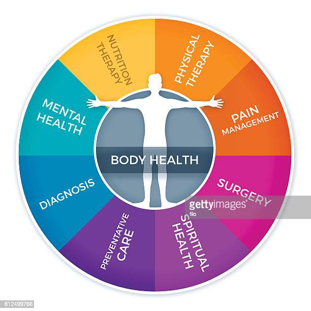 Body Health Concepts