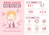 breast cancer risk factors infographics