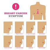 Breast cancer symptom