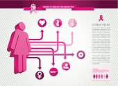 A breast-cancer awareness information document
