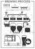 Brewing process illustration