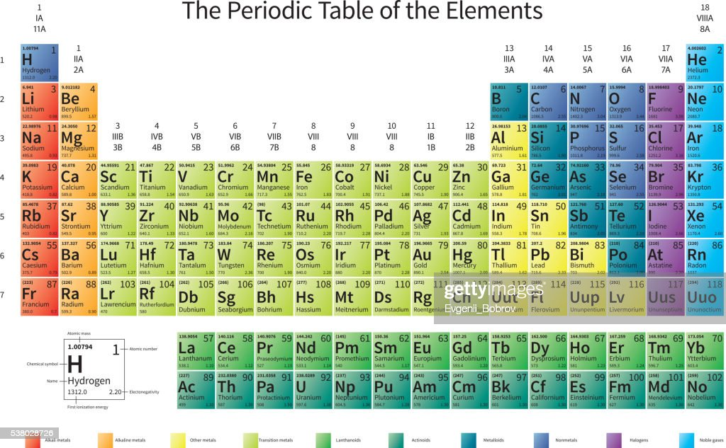 Bright colorful Periodic Table of the Elements on white
