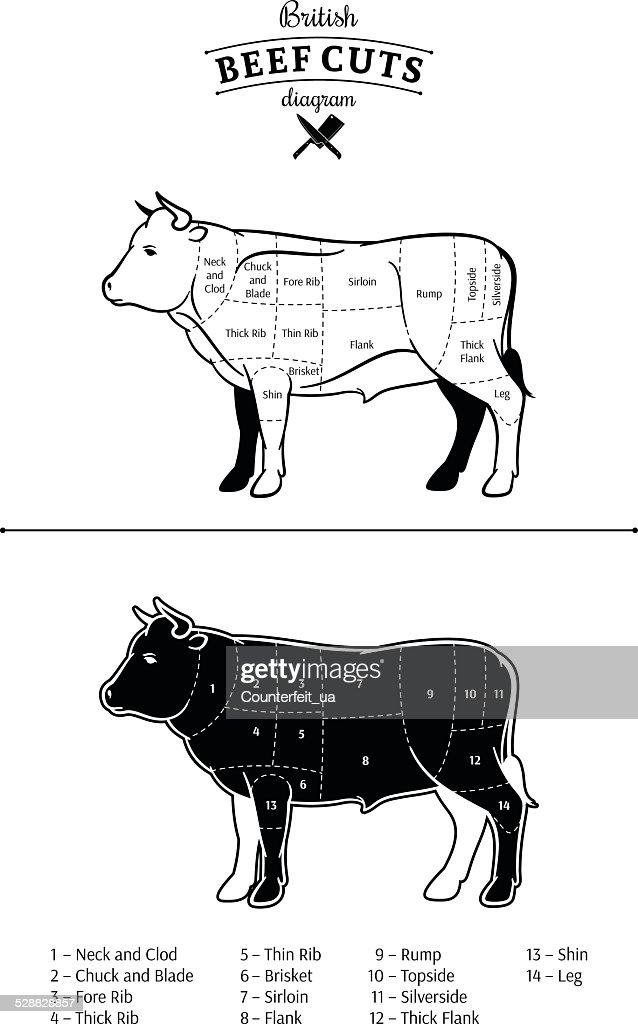 British Beef Cuts Diagram