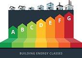 Building Energy Efficiency Classes Label