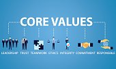 Business Core Values Concept