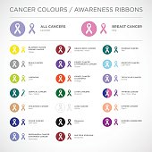 Cancer awareness ribbons vector.