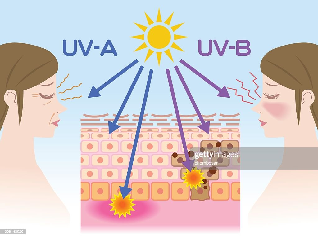 UV care before after image