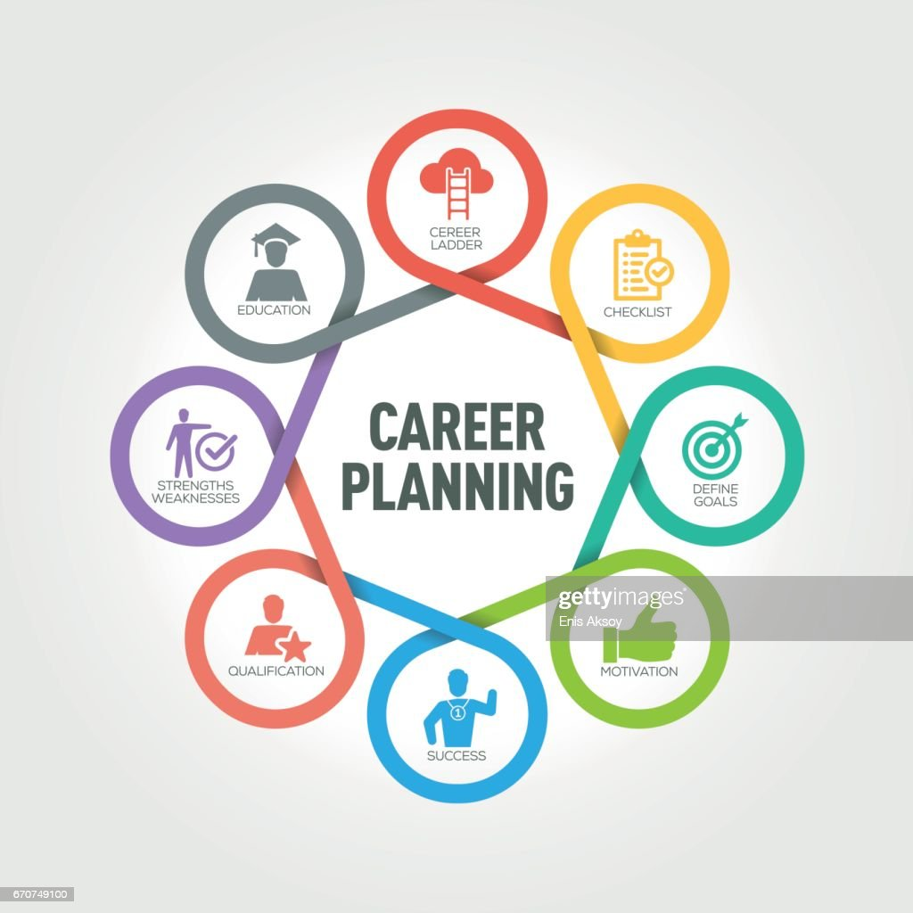 career planning steps Guide to writing a career development plan part 1: employee instructions step 1: write down your primary career interest tip: a primary career interest is usually described in terms of a general vocationfor example, my primary career interest is marketing within the automobile industry.