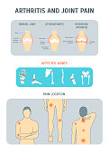 Cartoon Arthritis and Joint Pain Set. Vector