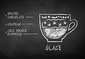 Chalk drawn sketch of Glace coffee recipe