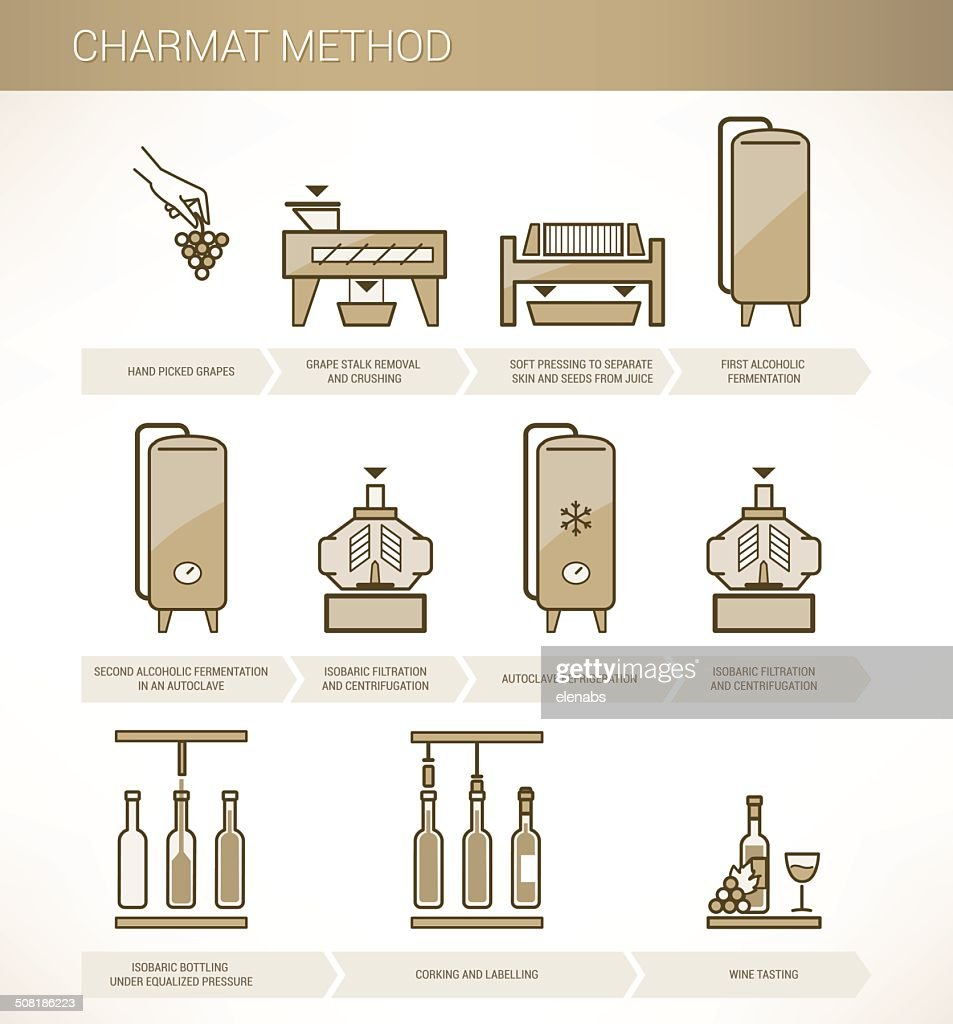 Charmat method