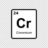 chemical element Chronium
