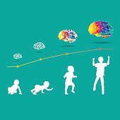 Child and Brain development