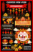 Chinese Lunar New Year holiday infographics
