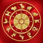 Chinese zodiac wheel with twelve animals