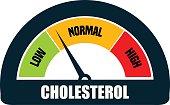 Cholesterol Meter Gauge.