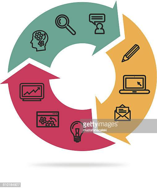 Circle of production process