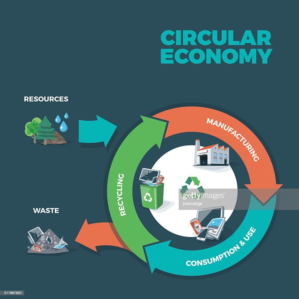 Circular Economy Illustration