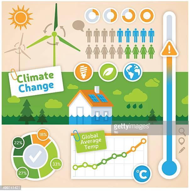 Gráfico informativo sobre as alterações climáticas