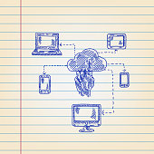 Cloud Computing concept Drawing on Ruled paper