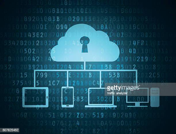 Cloud connected to devices