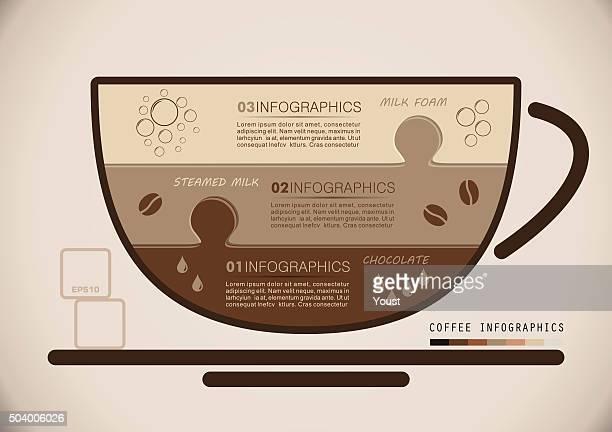 Coffee Infographics