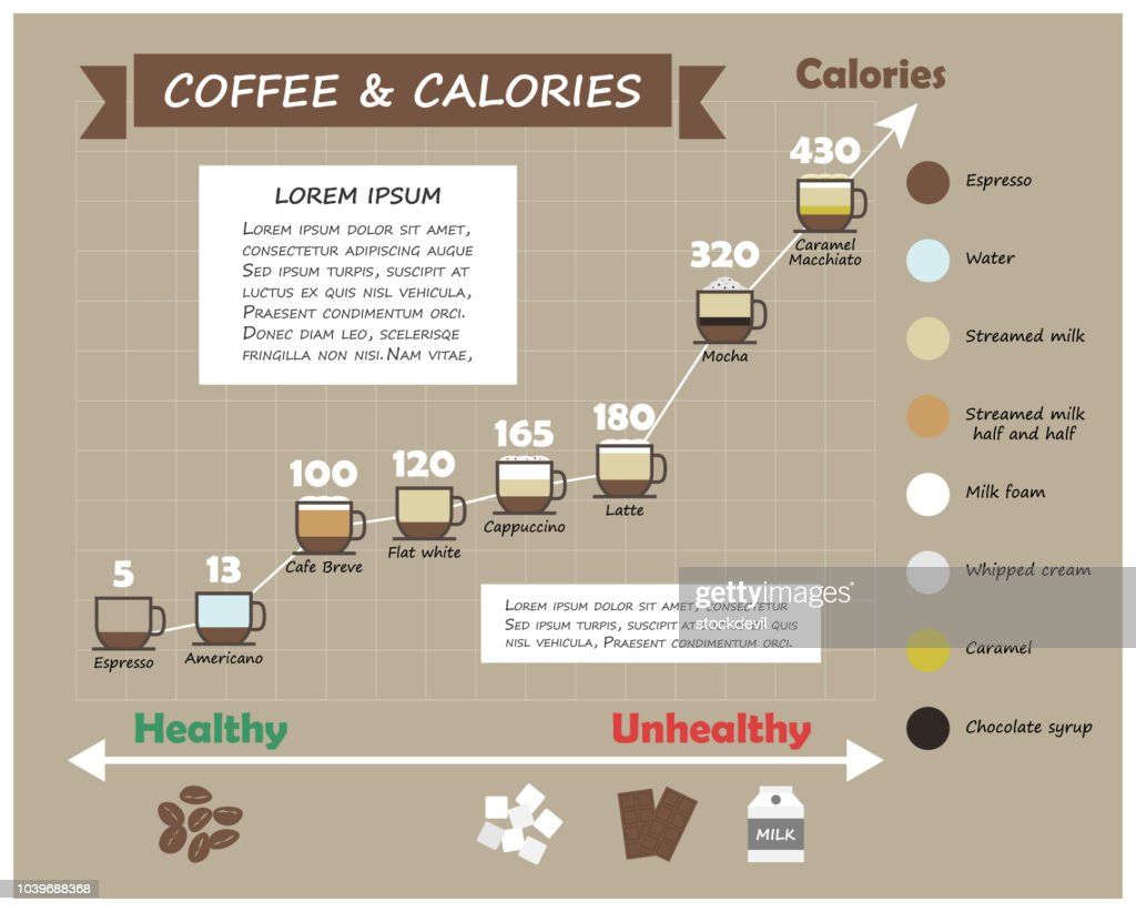 Coffee type and calories infographic . Cup of coffee with multiple color level of liquid ( ingredient ) and line graph . Flat and simple design . Food and healthcare concept . Vector .