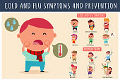 Cold and flu symptoms and prevention. Vector cartoon flat infographics of sore throat, runny nose and cough in children. Illustration of different stages of the disease and protection from it.