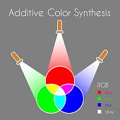Color Mixing.  Additive Color Synthesis