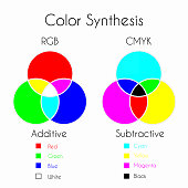 Color Mixing. Color Synthesis - Additive and Subtractive