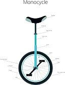 Color monocycle symbol