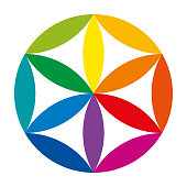 Color wheel and synthesis of the colors