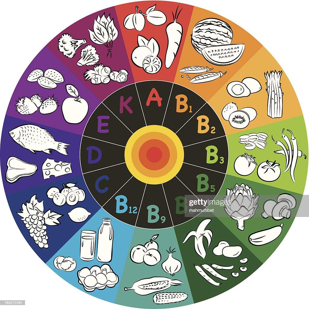 A color wheel with different vitamins and food groups