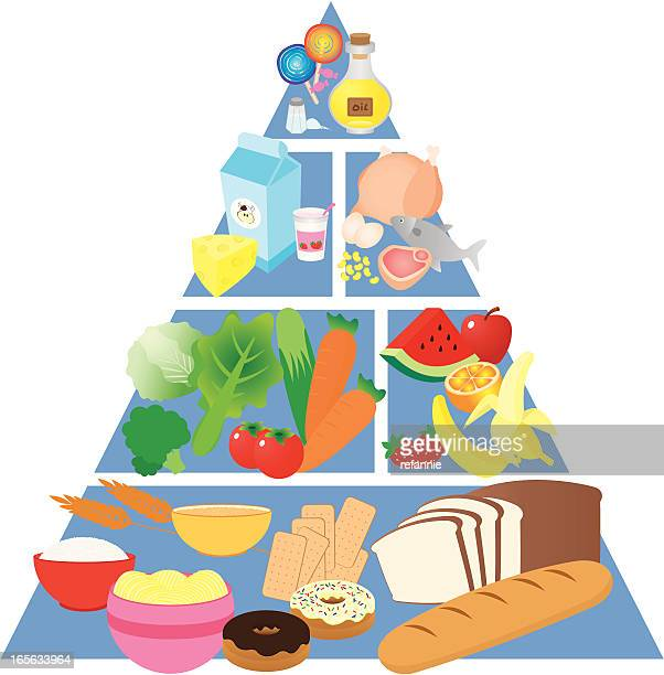 Colorful food pyramid with images of each food group