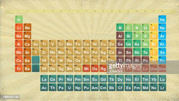 Colorful textured Periodic Table of Elements design