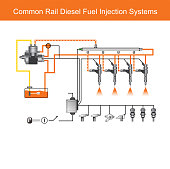 common rail Diesel Engine systems.