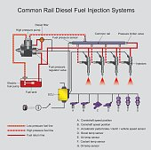 common rail diesel systems